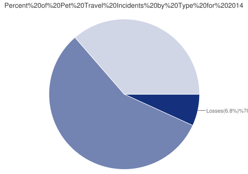 Pet Travel Incidents Types for 2014}
